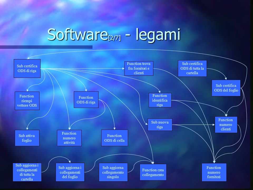 Software[2/7] - legami Sub certifica ODS di riga